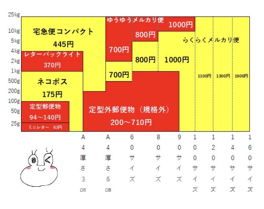 一目でわかる!メルカリ新送料の最安値早見表【2020年10月1日改定】